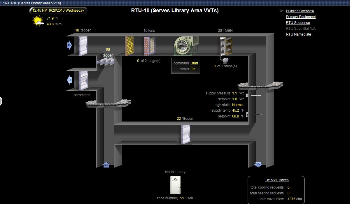 RTU-10 (Serves Library Area VVTs)